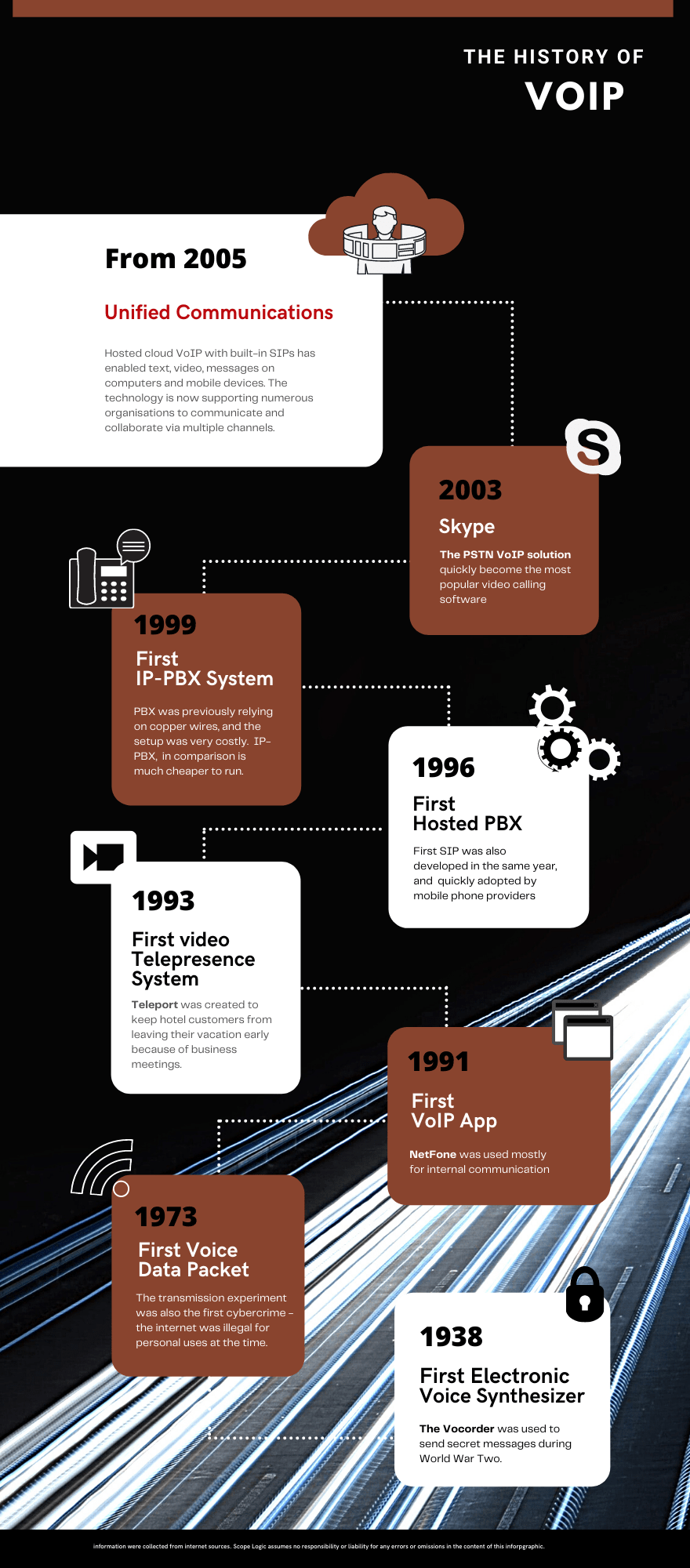 VoIP History